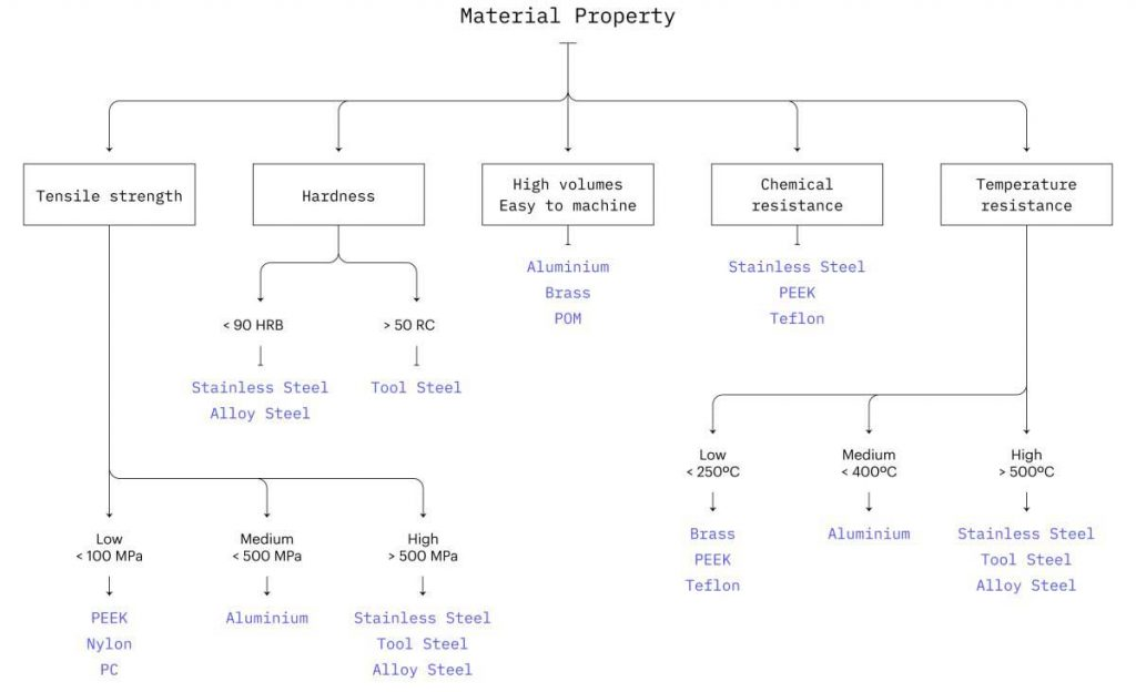 Material properties for machining