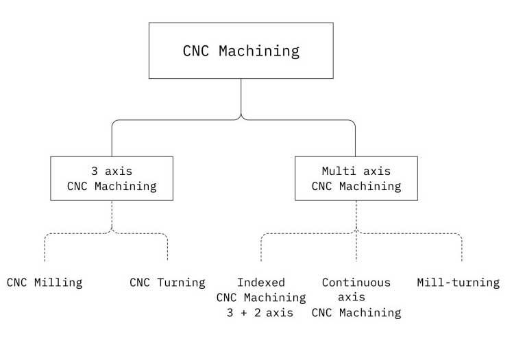 CNC precision machining strategy for your prototype or parts 2